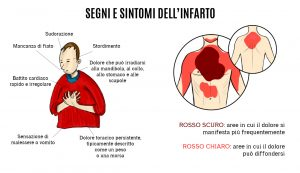 segni_sintomi_infarto