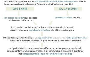 Vaccini e scuola indicazioni D.Lg 73/2017