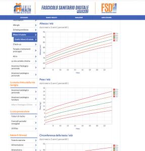 """Nella sezione """"bilanci di salute"""" del Fascicolo Sanitario Digitale personale FSDp puoi tenere traccia della crescita del tuo bambino"""