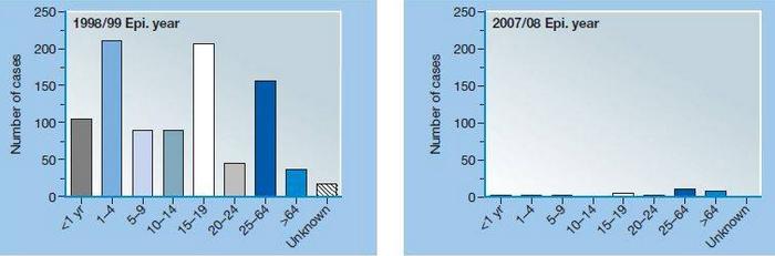 Fonte del grafico: S. Plotkin, Vaccines, 6th edition. Pag 404.